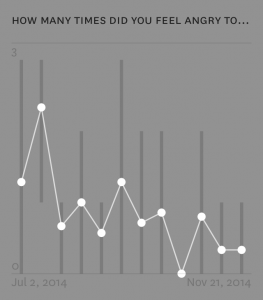 A chart representing a trend over time of how many times per day I felt angry.